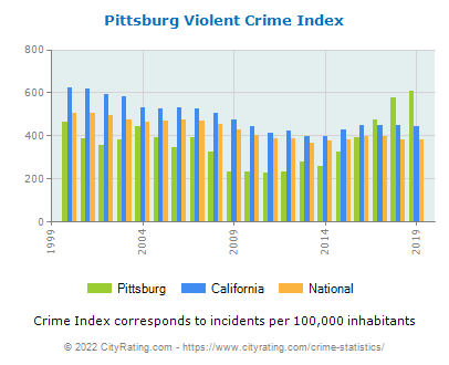 Pittsburg Violent Crime vs. State and National Per Capita