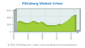 Pittsburg Violent Crime
