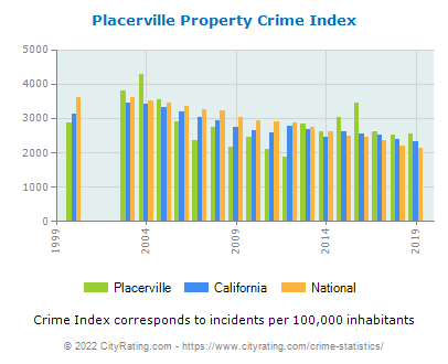 Placerville Property Crime vs. State and National Per Capita