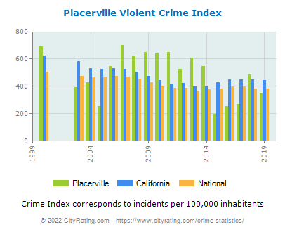 Placerville Violent Crime vs. State and National Per Capita