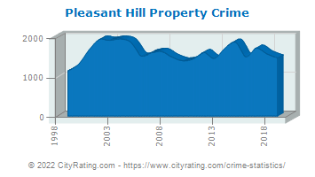 Pleasant Hill Property Crime