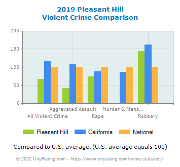 Pleasant Hill Violent Crime vs. State and National Comparison