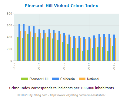 Pleasant Hill Violent Crime vs. State and National Per Capita