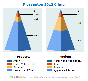 Pleasanton Crime 2012