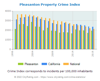 Pleasanton Property Crime vs. State and National Per Capita