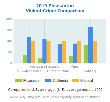 Pleasanton Violent Crime vs. State and National Comparison