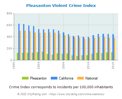 Pleasanton Violent Crime vs. State and National Per Capita