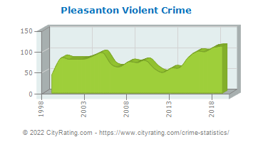 Pleasanton Violent Crime