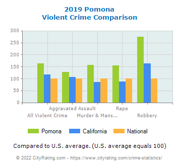 Pomona Violent Crime vs. State and National Comparison