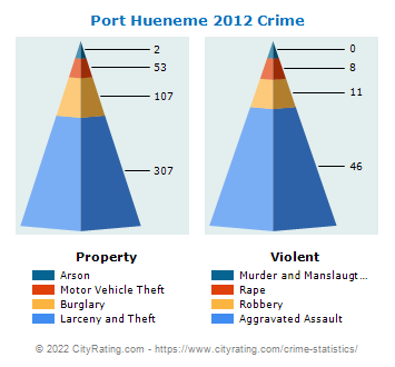 Port Hueneme Crime 2012