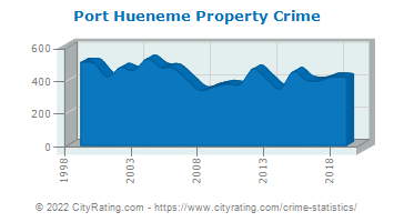 Port Hueneme Property Crime