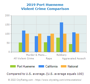 Port Hueneme Violent Crime vs. State and National Comparison
