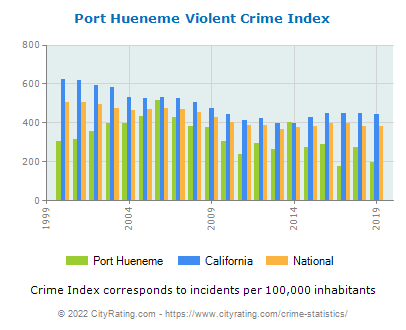 Port Hueneme Violent Crime vs. State and National Per Capita
