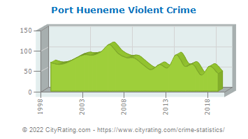 Port Hueneme Violent Crime