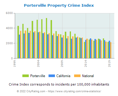 Porterville Property Crime vs. State and National Per Capita