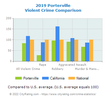 Porterville Violent Crime vs. State and National Comparison