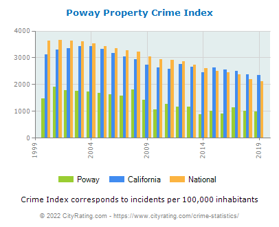 Poway Property Crime vs. State and National Per Capita