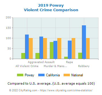 Poway Violent Crime vs. State and National Comparison