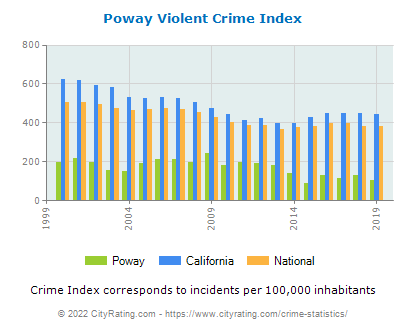 Poway Violent Crime vs. State and National Per Capita