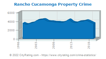 Rancho Cucamonga Property Crime