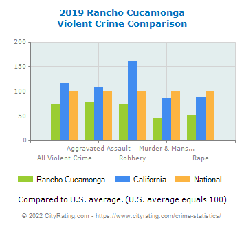 Rancho Cucamonga Violent Crime vs. State and National Comparison