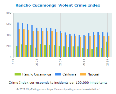 Rancho Cucamonga Violent Crime vs. State and National Per Capita