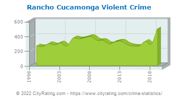 Rancho Cucamonga Violent Crime