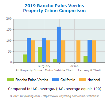 Rancho Palos Verdes Property Crime vs. State and National Comparison
