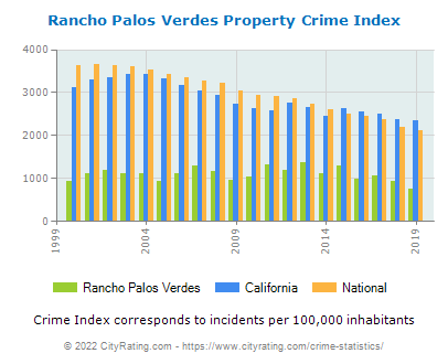 Rancho Palos Verdes Property Crime vs. State and National Per Capita