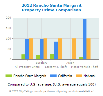 Rancho Santa Margarit Property Crime vs. State and National Comparison