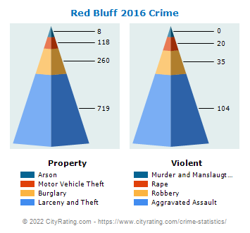 Red Bluff Crime 2016