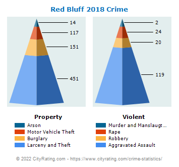 Red Bluff Crime 2018