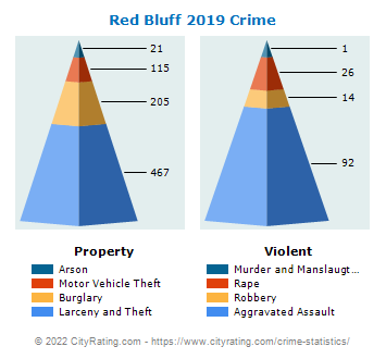 Red Bluff Crime 2019
