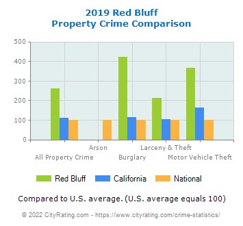 Red Bluff Property Crime vs. State and National Comparison