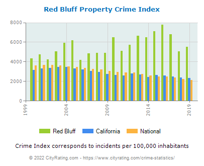 Red Bluff Property Crime vs. State and National Per Capita
