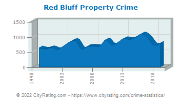 Red Bluff Property Crime