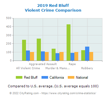 Red Bluff Violent Crime vs. State and National Comparison