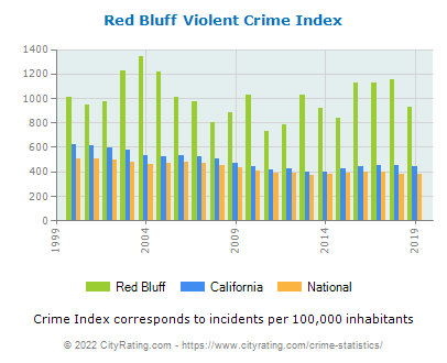 Red Bluff Violent Crime vs. State and National Per Capita