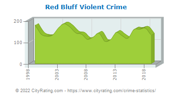 Red Bluff Violent Crime