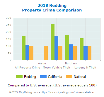 Redding Property Crime vs. State and National Comparison