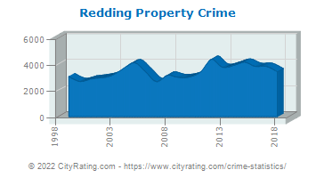 Redding Property Crime