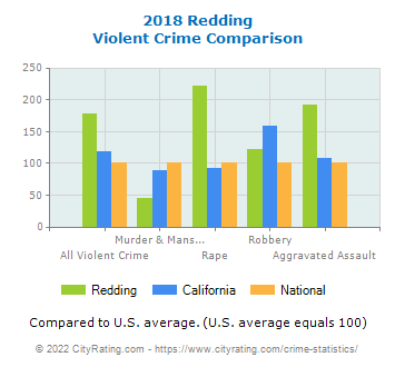 Redding Violent Crime vs. State and National Comparison