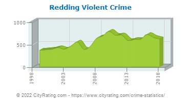 Redding Violent Crime