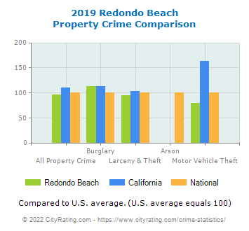 Redondo Beach Property Crime vs. State and National Comparison