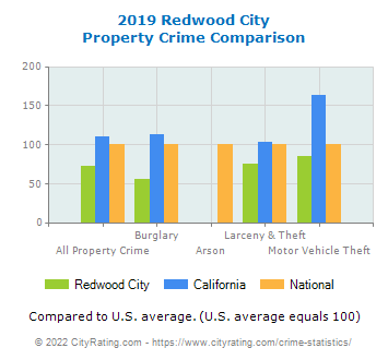 Redwood City Property Crime vs. State and National Comparison