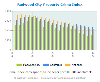 Redwood City Property Crime vs. State and National Per Capita