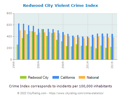 Redwood City Violent Crime vs. State and National Per Capita
