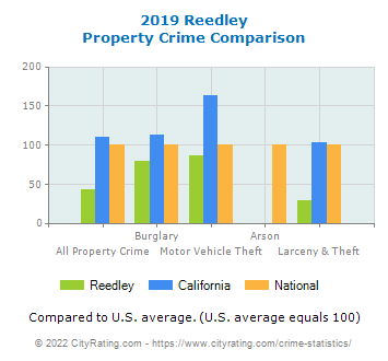 Reedley Property Crime vs. State and National Comparison