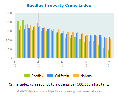 Reedley Property Crime vs. State and National Per Capita