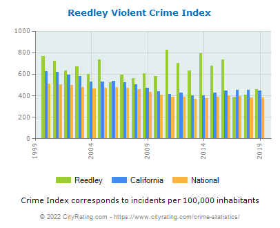 Reedley Violent Crime vs. State and National Per Capita